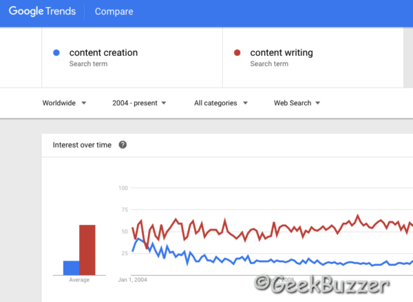 Keyword Research Using Google Trends